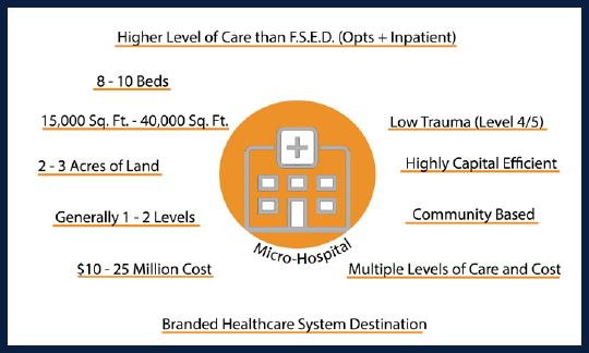 List of 11 micro-hospital attributes organized around orange graphic